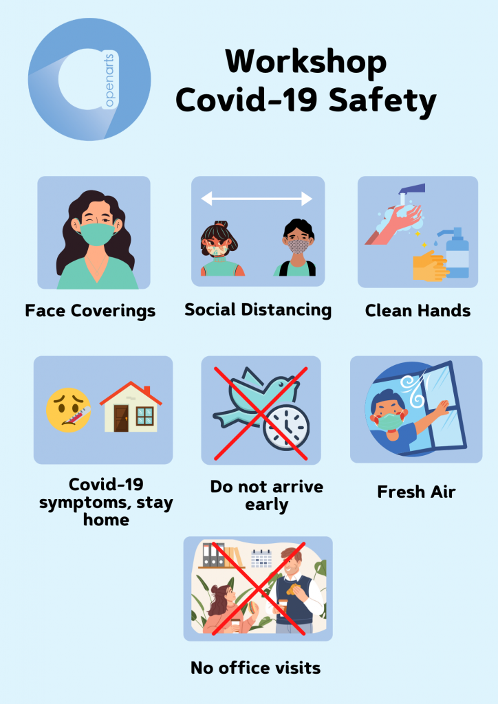 Infographic of Open Arts covid-19 workshop safety procedures.